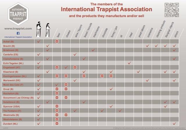 Miembros de la Asociación Trapense Internacional, y sus respectivos productos