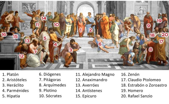 Alrededor de Platón y Aristóteles, flanqueados por las figuras de Atenea y Apolo, se encuentran, reunidos y a la vez dispersos, algunos de los filósofos, científicos y matemáticos más relevantes de la Antigüedad clásica
