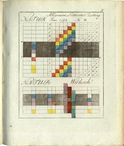 El texto fue publicado por vez primera en 1808, y fue reeditado dos años después, en 1810.