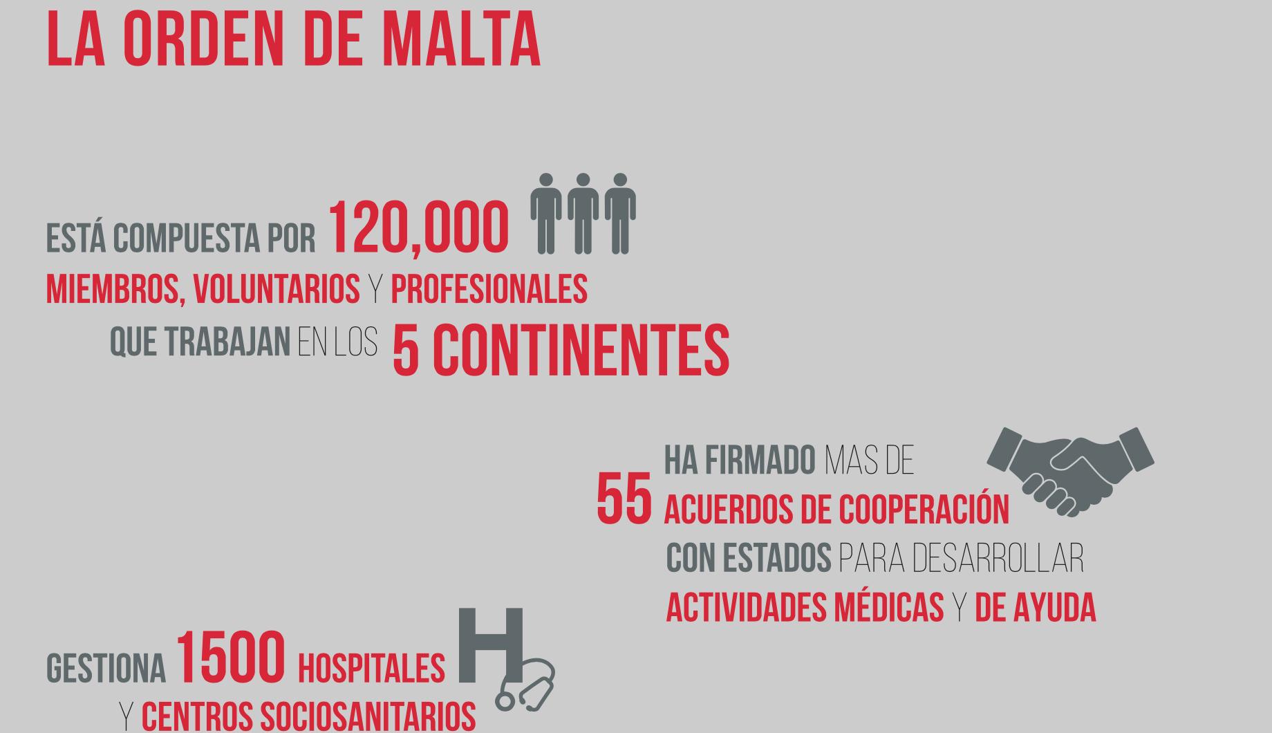Orden de Malta en números